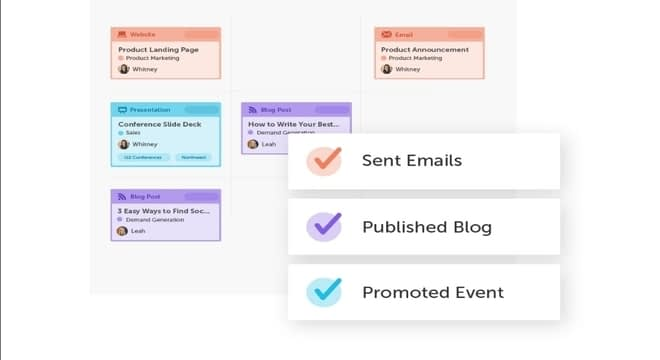 CoSchedule blogging tools