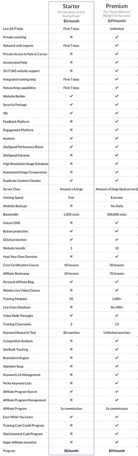 Affiliate marketing training comparision chart