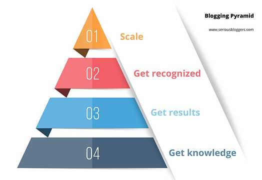 Blogging pyramid