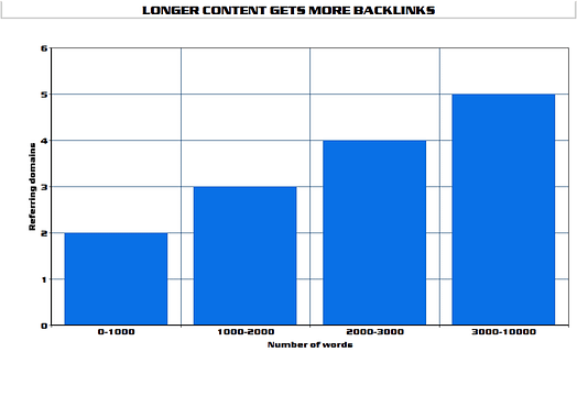 Longer content gets more backlinks