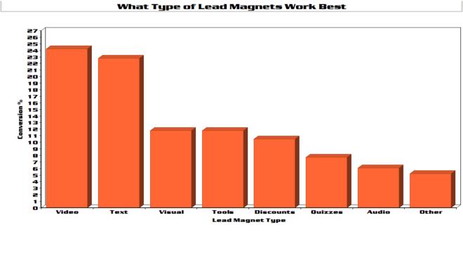 Lead magnets chart