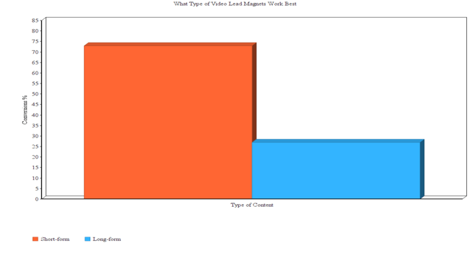 Video lead magnets chart